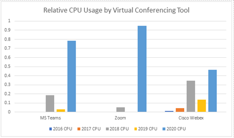Chart shows the increase of relative CPU usage by video conferencing tools from 2016-2020. For most apps, CPU usage increased 4x.