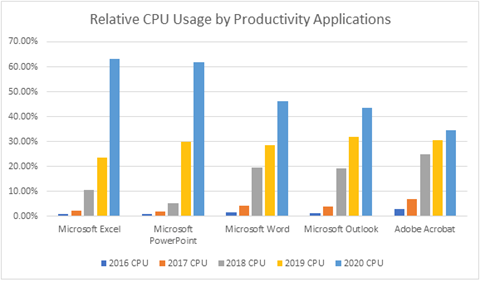 Chart illustrating the relative CPU usage by modern productivity application for the last 5 years. For most apps, CPU usage has increased in 2020, sometimes as much as 3x.