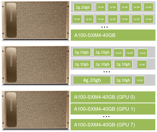 Three DGX A100 boxes showing MIG configuration set for mixed strategy in Kubernetes.