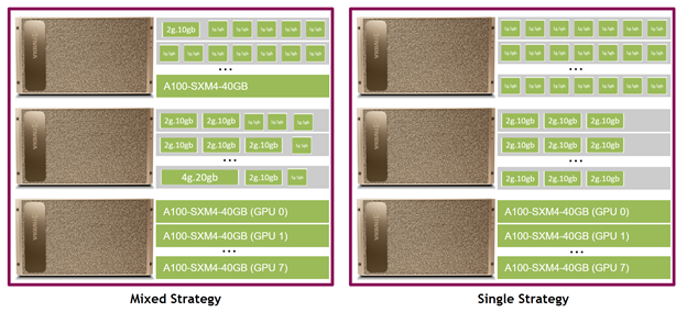 A picture with 6 DGX boxes showing different configuration possibilities for MIG running with mixed or single strategy.