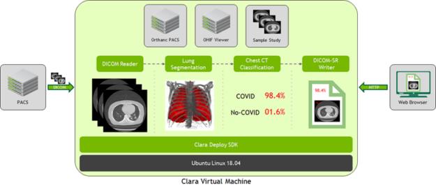 The Clara VM integrated with an external PACS.