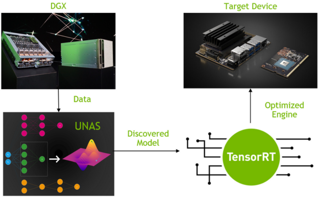 UNAS searches the best models on DGX station. The discovered models can be further optimized by TensorRT on target devices.