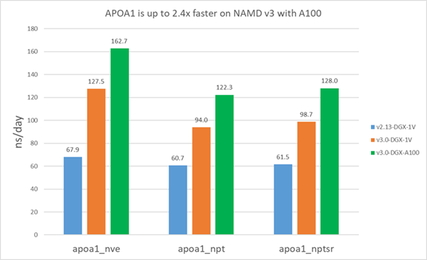 Chart depicts two versions of three NAMD benchmarks running on the same Volta-base GPU systems and the newer version running also on an A100-based system.