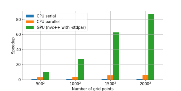 Bar chart showing speedups of CPU sequential, CPU parallel, and GPU implementations versus NumPy.