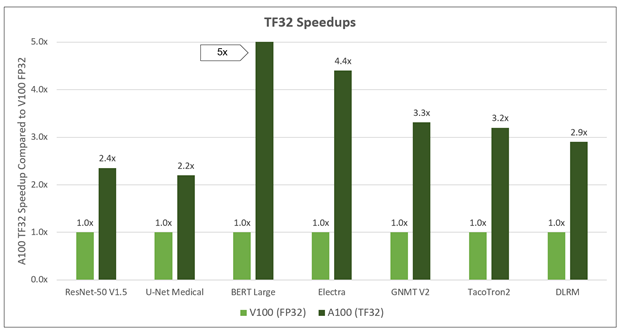 Chart is showing both normalized speedups seen with A100 TF32 vs. V100 FP32, as well as the raw scores for each workload.