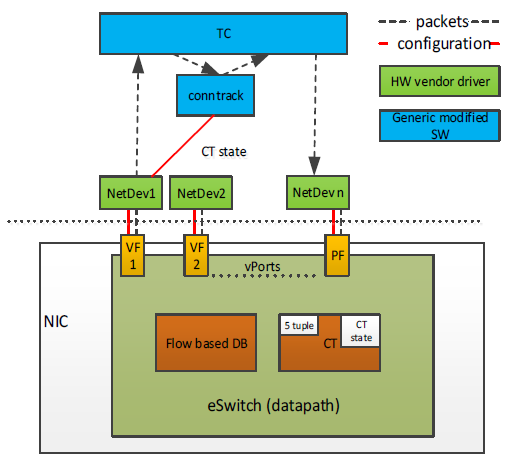 NVIDIA ConnectX SmartNICs and NVIDIA BlueField DPUs offload stateful connection tracking, maintaining connection-state information within the hardware