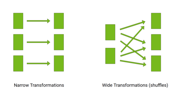 Spark transformations with narrow and wide dependencies, respectively.
