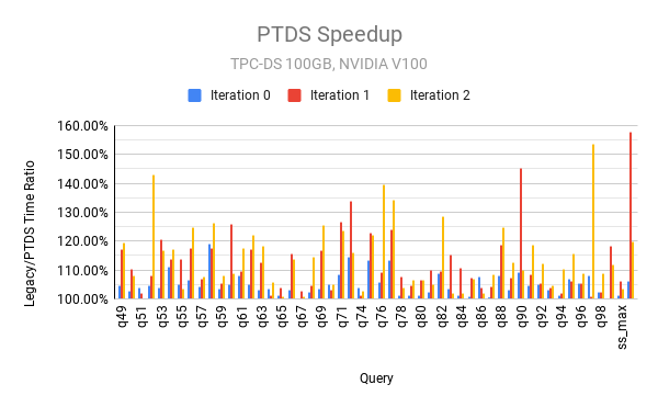 Charts showing the ratio of query time between using legacy default stream and per-thread default stream, for all TPC-DS 100GB queries running 3 times each.