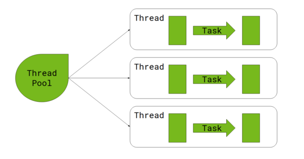 Spark executes tasks on threads, which are obtained from a thread pool.