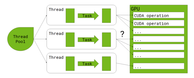 Spark executes tasks on threads obtained from a thread pool. Each task offloads the work to the GPU, but it is unclear how the work is queued up.