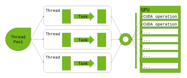 Spark executes tasks on threads obtained from a thread pool. Each task offloads the work to the GPU. All the work is queued through a single CUDA stream and implicitly synchronized.
