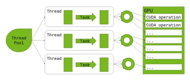 Spark executes tasks on threads obtained from a thread pool. Each task offloads the work to the GPU, which is queued in a separate per-thread CUDA stream.