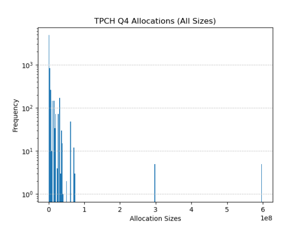 Histogram showing Spark job memory allocation frequency by size (in bytes), with most allocations concentrated on small sizes, and a long tail of infrequent large allocations.