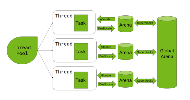 "Spark executes tasks on threads obtained from a thread pool. Each task allocates GPU memory from the per-thread arena, which in turn allocates and deallocates large ""superblocks"" from a single global arena."