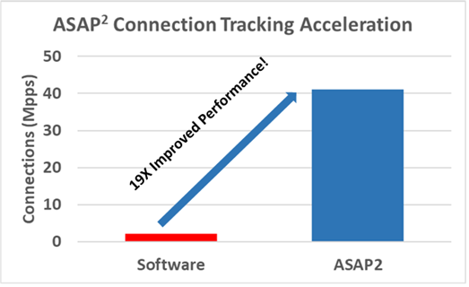 Chart shows the 19X gain in performance measured by connections (Mpps) over software implementations.