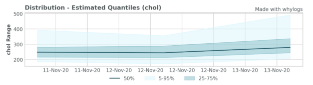"Image showing distribution of estimated quantiles values over time for a feature named ""chol"" from November 11 to November 13)."
