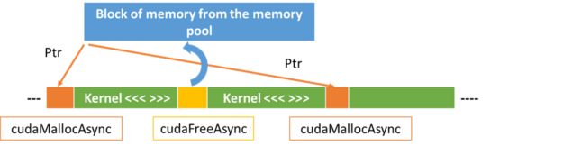 Figure illustrating reuse of memory within a stream using the new cudaMallocAsync and cudaFreeAsync API actions.
