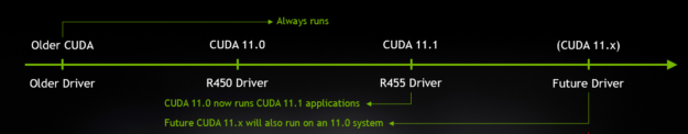 CUDA 11.0 now runs CUDA 11.1 applications and Future CUDA 11.x versions will also run on an 11.0 system.