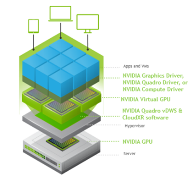 NVIDIA RTX Virtual Workstation Stack