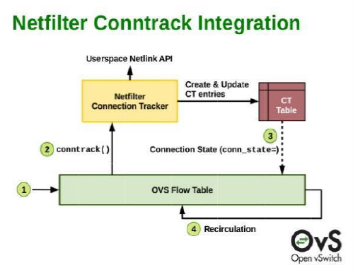 OVS flow table in the kernel contains the Netfilter Connection Tracker code which is used to create and update a connection tracking table, including the state. This makes it possible to match not only on flows but also connections.