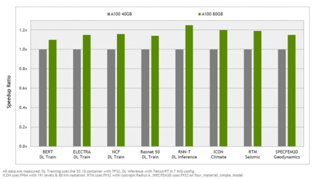 The chart shows that A100 80GB is up to 25% faster than A100 40GB on key applications.