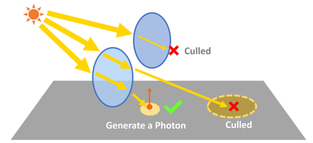 Illustration of the two photon culling methods