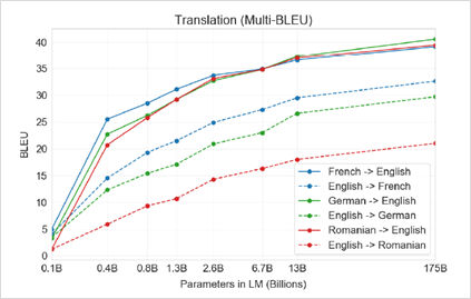 Diagram shows translation quality improvements for multiple language pairs (French to English, English to French, and so on) as parameters in the model increase (in billions).