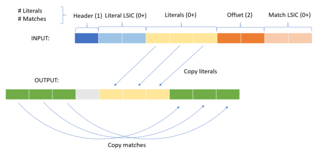 A diagram showing the five different components of an LZ4 compression token, the header, the literal LSIC, the literals, the offset, and the match LSIC.
