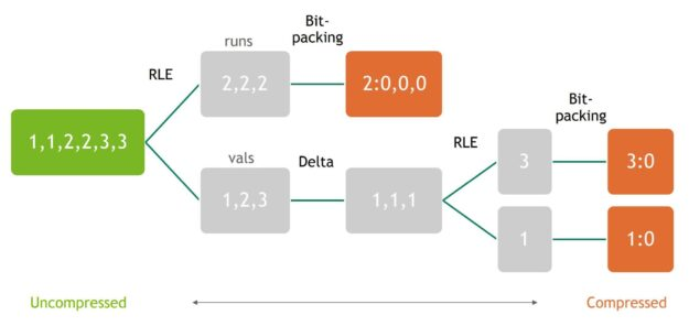 A diagram showing an example of a multi-stage Cascaded compression scheme.  RLE, delta, and bitpacking layers are chained together to form the overall cascaded compression on the input dataset.