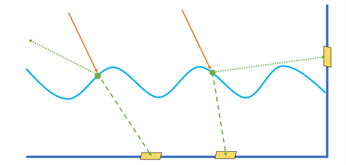 Illustrating and visualizing Photon Difference Scattering