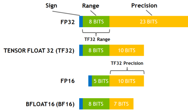 Breakdowns of sign, range and mantissa bits for common DL precision formats.