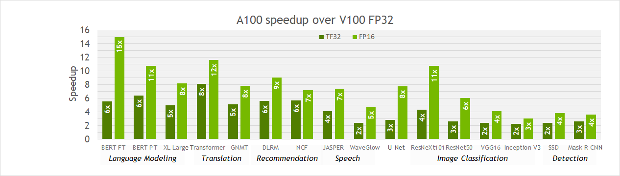 Training speedups achieved for A100 TF32/FP16 over V100 FP32 on various DL workloads.