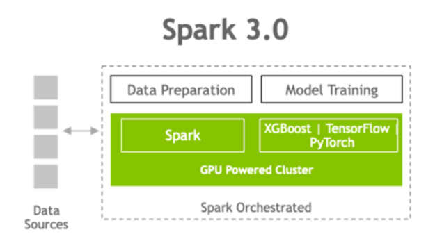 Diagram shows data sources interacting with Spark -orchestrated data preparation and model training on a GPU-powered cluster (Spark, XGBoost, TensorFlow, PyTorch).