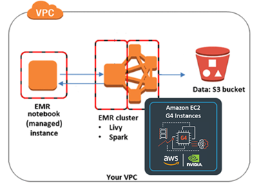 Diagram shows the EMR notebook using Apache Livy to communicate to the EMR cluster running Apache Spark.