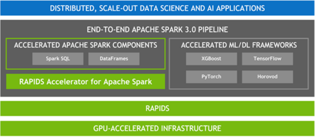 Diagram shows accelerated Spark components and ML layered on top of RAPIDS and a GPU-accelerated Infrastructure.