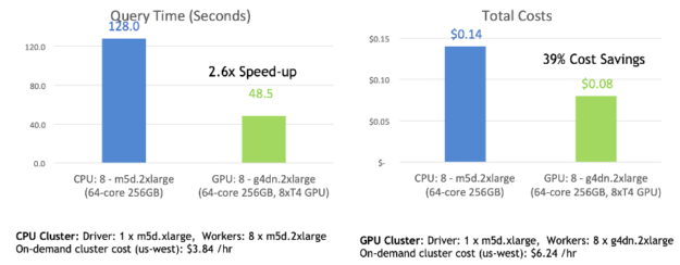 Bar charts show that the CPU query took 128 seconds vs 48.5 seconds for the GPU. The CPU query cost 0.14 dollars vs 0.18 for the GPU, a total cost savings of 39%.