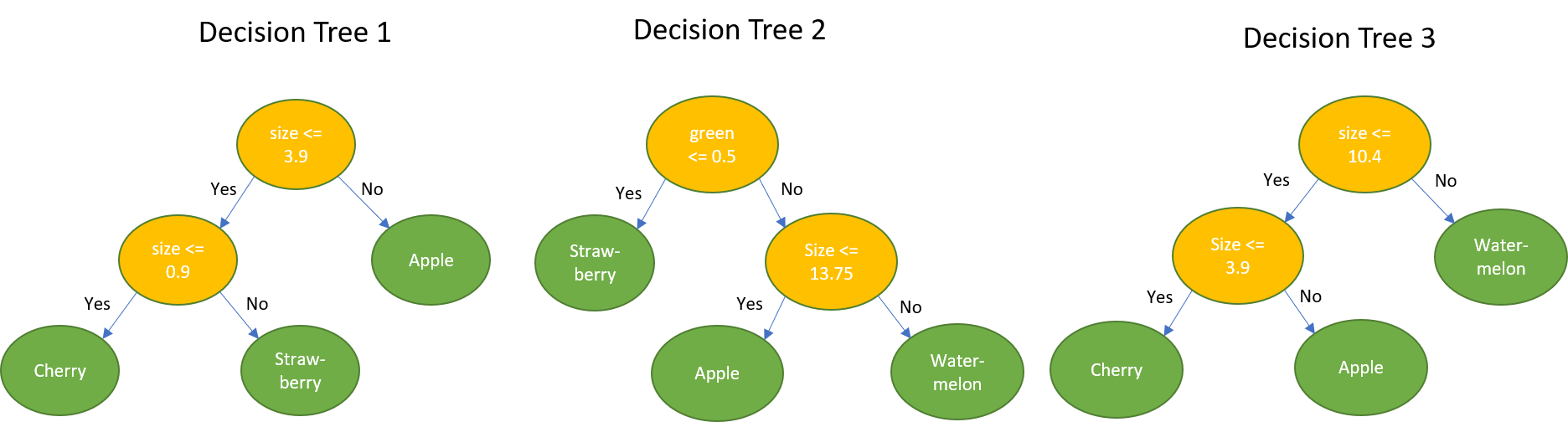 Accelerating Random Forests Up to 45x Using cuML