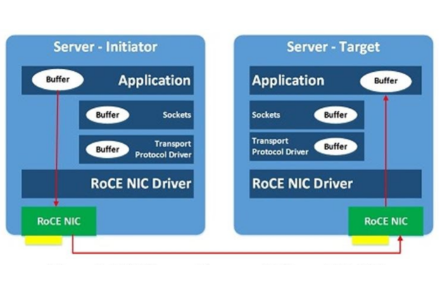 Diagram shows architecture of initiator server and target server over RDMA, with the RoCE NIC and driver.