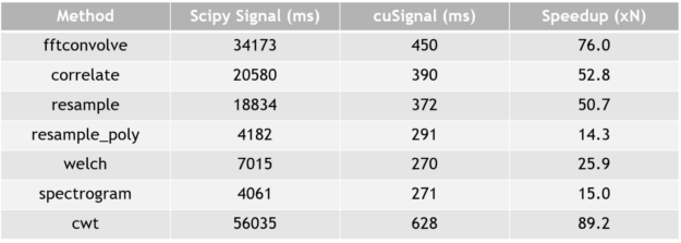 cuSignal performance metrics that show substantial performance improvement on larger data sets, part 1.