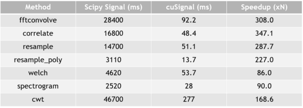 cuSignal performance metrics that show substantial performance improvement on larger data sets - part 2.