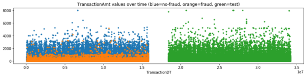 alt=The scatterplot shows fraud transactions tend to occur closely together.