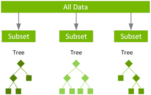 alt=Multiple decision trees training on shallow subsets of the data.