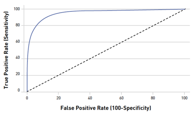 Alt = Image shows a typical ROC curve approaching 100 on the true positive rate axis.