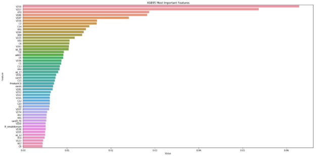 alt=Diagram shows a bar chart of features sorted by value with top feature V258 showing a value of .065 on the Value axis.