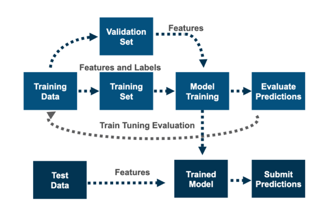 on the test data. alt= After feature engineering, training, and tuning, run the model on the test data and submit predictions on the test data.