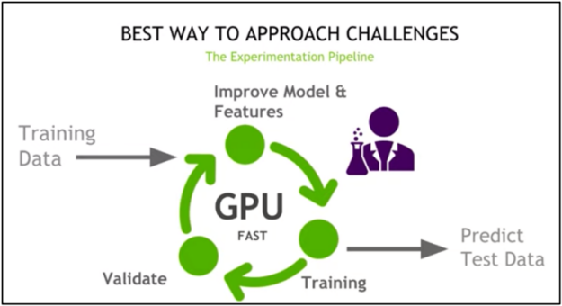 alt=The pipeline begins with training data, moves to improving the model and features, predicting test data, training, and validation, and back to training data.