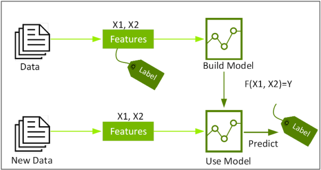 alt=The diagram shows data consisting of labels and features used to build a model. The model is then used to make predictions on new data features.