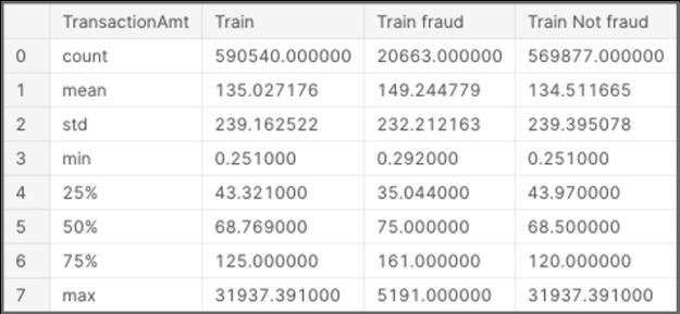 alt=Table of transaction amount summary statistics, including TransactionAmt, Train, Train fraud, and Train Not fraud.