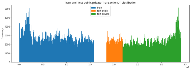 alt=Gap occurs between 16 and 19 on the bar chart, between the train data set and the test public data set.