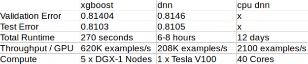Experimentation summary and takeaways for XGBoost, DNN, and CPU DNN.